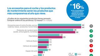 Casi uno de cada cuatro españoles compró online algún producto para el automóvil en 2020
