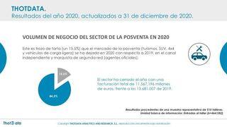 ThotData contabiliza una caída del 15,45% en la facturación de los talleres en 2020