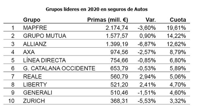 Diez aseguradoras se reparten el 85,61% de la cuota de seguros de automóviles