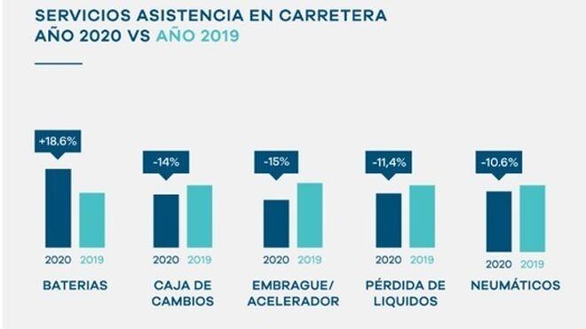 Las asistencias por baterías subieron el 18,6% en 2020, con neumáticos o embrague a la baja
