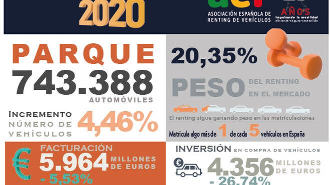 El renting facturó 5.964 millones de 2020, el 5,53% menos que en 2019