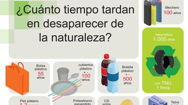 Concienciación ambiental TNU: un neumático fuera de uso tarda 1.000 años en degradarse