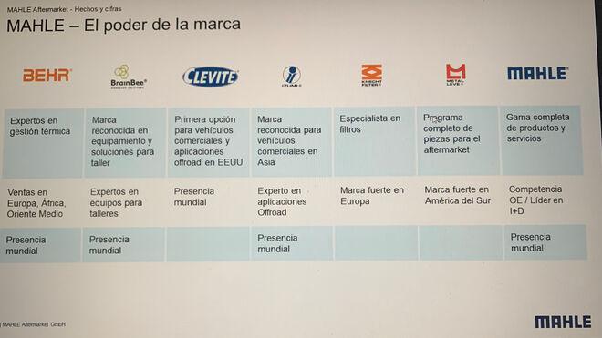 Mahle culmina la integración en España de su actividad de recambio y equipamiento