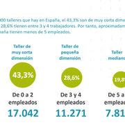 Siete de cada diez talleres españoles tienen menos de cinco empleados