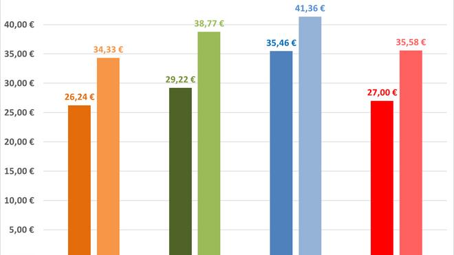 Las aseguradoras pagan 8 euros menos que el coste hora medio de la mano de obra