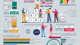 El parque de renting ha crecido el 66,7% y los clientes se han multiplicado por cuatro desde 2015