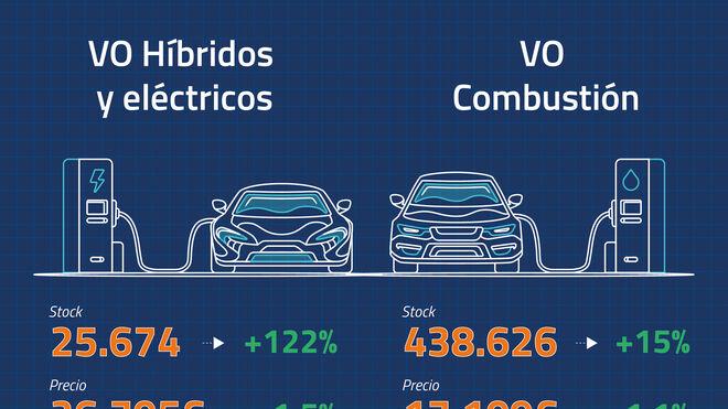 Los concesionarios dejaron medio millón de coches usados sin vender en 2020