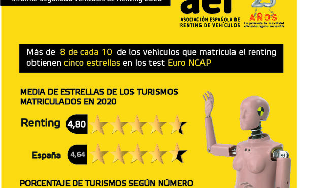 Los vehículos de renting, entre los más seguros del parque español en 2020, según la AER