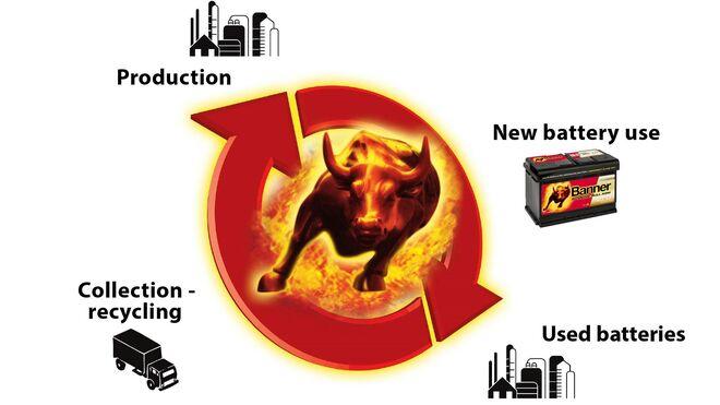 Estas son las medidas que Banner pone en práctica en materia de sostenibilidad