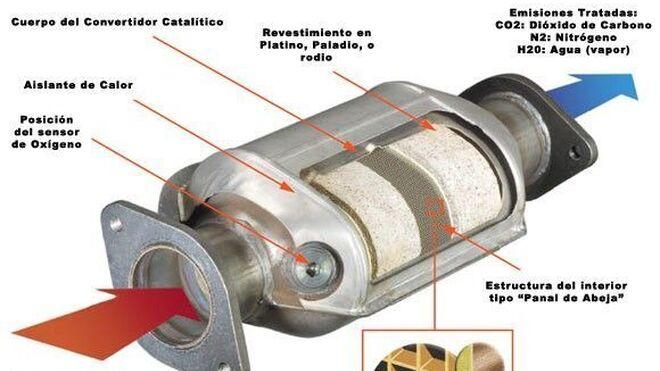 Cómo saber si el catalizador está obstruido