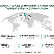 Los fabricantes españoles de componentes exportaron el 14% menos en 2020