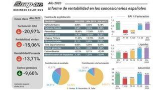 La rentabilidad de la posventa de los concesionarios cayó el 13,7% en 2020