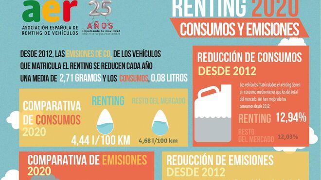 Cae el consumo y las emisiones de CO2 de los vehículos matriculados por renting en 2020