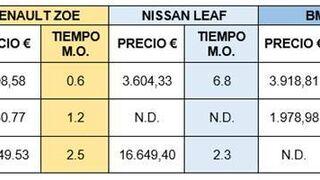 ¿Cuánto cuestan las averías más frecuentes en sistemas de propulsión de vehículos eléctricos?