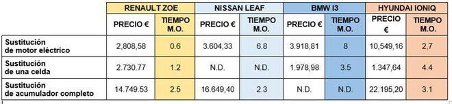 El precio del motor del Renault Zoe es el más barato y el del Hyundai Ioniq, el más caro