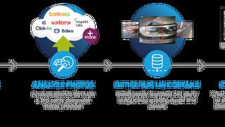 GT Motive automatiza y mejora la gestión de siniestros con GT Fusion