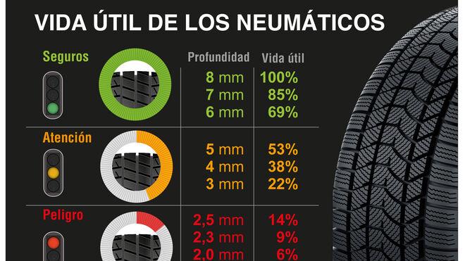 Señales de desgaste que alertan de que deben cambiarse los neumáticos