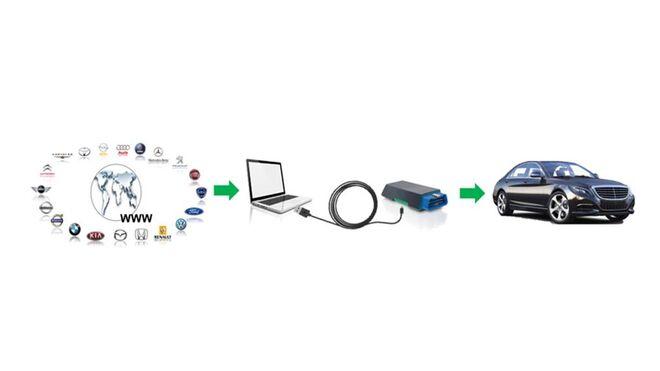 Tecnología PassThru: características, pasos y requisitos