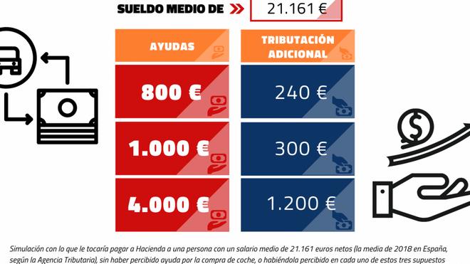 Los compradores de eléctricos o etiqueta cero pagarán 1.200 euros por las ayudas en el IRPF