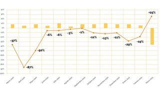 Caen el 12,6% las reparaciones de los talleres al cierre del primer trimestre