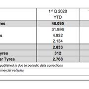"""Crecimiento """"alentador"""" de las ventas de neumáticos de reposición en Europa en el primer trimestre"""