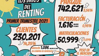 El parque de renting creció el 3,56% en el primer trimestre y alcanzó los 742.621 vehículos