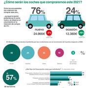 Precio y servicio posventa, aspectos con más peso al comprar un coche en España