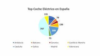 Las ventas de eléctricos de ocasión se triplicaron en el primer trimestre, hasta 2.080 unidades