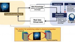 HAICoLab, el sistema de Yokohama para predecir las propiedades físicas del caucho