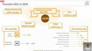 ¿Cuáles son las operaciones del taller que más se incrementarán en 2021?