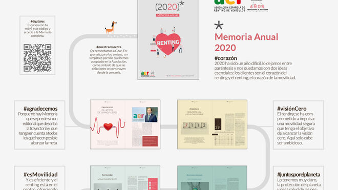 La AER centra su Memoria Anual 2020 en la movilidad segura, sostenible y digital