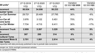 Las ventas de neumáticos de reposición en Europa siguen al alza en el segundo trimestre