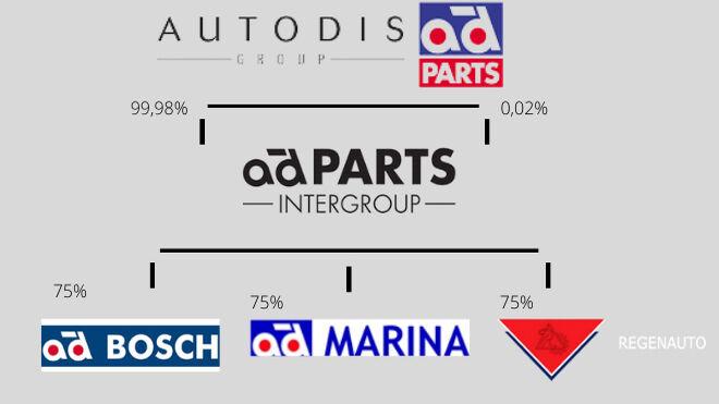 Autodistribution adquiere el 75% de AD Marina y Regenauto