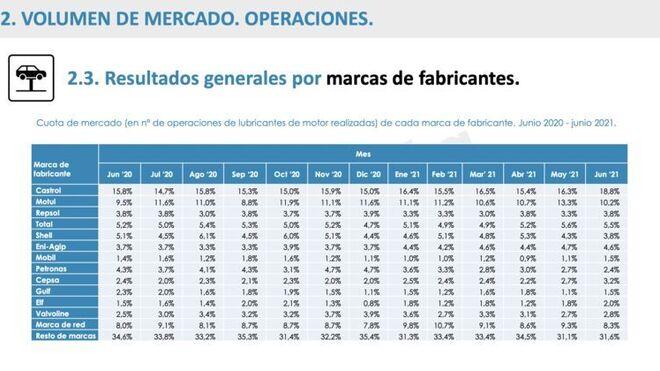 Castrol lidera el top 10 de marcas de lubricantes con mayor cuota de mercado en España