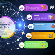 Recambios del Olmo estrena aplicación móvil y avanza en la relación digital con sus clientes