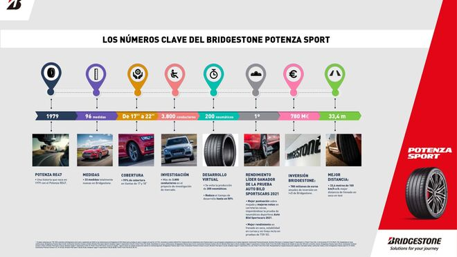 Estas son las cifras del alto rendimiento del Bridgestone Potenza Sport