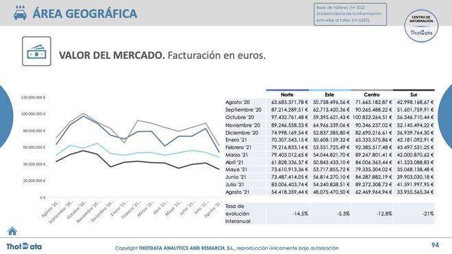 Los talleres españoles facturaron en agosto el 13% menos que en 2020