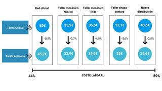 Los costes laborales en el taller se llevan el 60% de sus ingresos