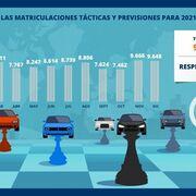 La importación de vehículos usados crecerá el 12% en 2021 por la crisis de los microchips