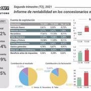 La posventa marquista aumenta su rentabilidad el 17,89%, pero lejos de las cifras de 2019