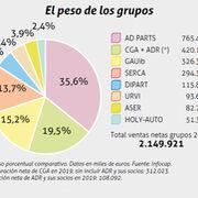 ¿Cuál es la facturación y crecimiento de los grupos de distribución de recambios?