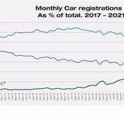 Los eléctricos superaron en ventas a los diésel en Europa en agosto por primera vez en la historia