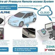 Yokohama y Zenrin prueban un sensor interior de neumáticos