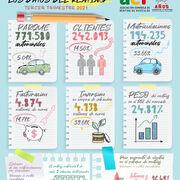 El renting alcanza los 771.580 vehículos, con particulares y autónomos como principales clientes